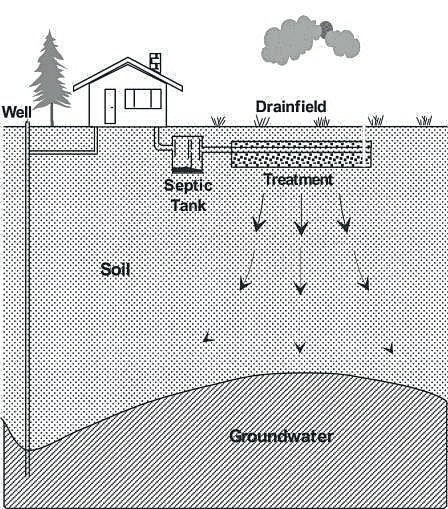 Typical Household Septic Treatment Systems (HSTS)