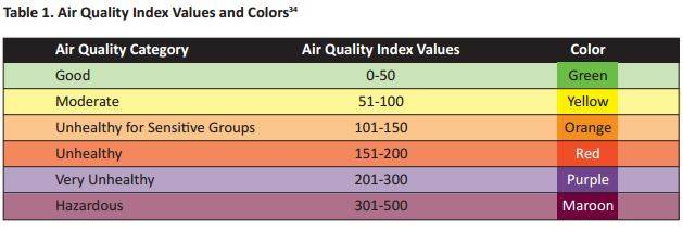 Research on air quality was based on the EPA's Air Quality Index.