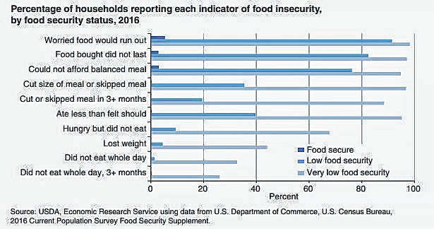 In the 2016 survey, households classified as having very low food security (representing an estimated 6.1 million households nationwide) reported that people often ate less than they felt they should because there was not enough money for food.
