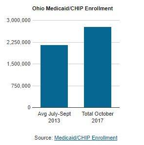 Nearly 3 million Ohio children and adults are covered by CHIP and Medicaid.
