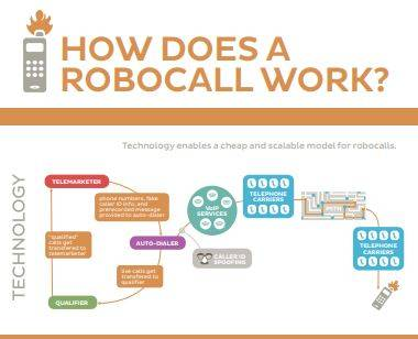 """How does a """"robocall"""" work? Technology has contributed to a rise in fraudulent and spam phone calls, according to the FTC. Pre-recorded messages, phone number spoofing, and voice-over-internet calling allows telemarketers and predatory businesses to send thousands of calls daily. With little means of tracking and tracing the origination of the calls, the consumer protection agencies encourage people to educate themselves about the practices and to report the incidents when they occur."""